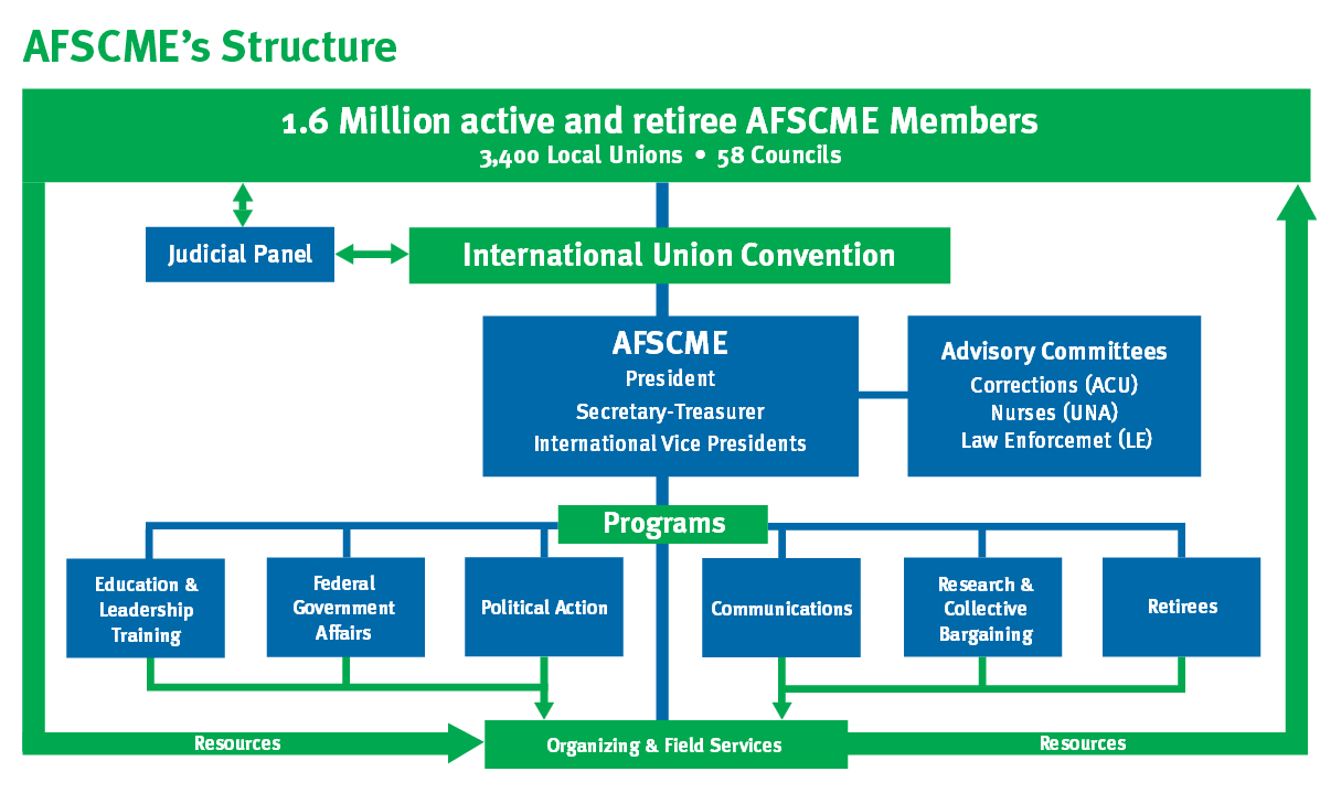 afscme_structure